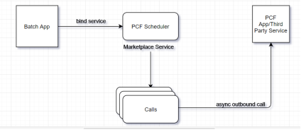 Scheduling Jobs using PCF Scheduler – Rajesh Bhojwani Blog